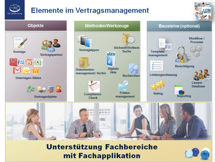Abb.4_Elemente im Vertragsmanagement